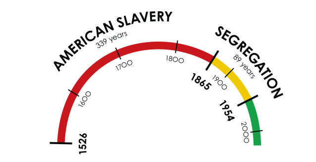 Slavery-Was-So-Long-Ago-by-Zerflin-4_Arc-White